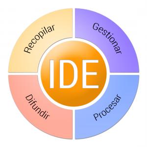esquema-significado-IDE