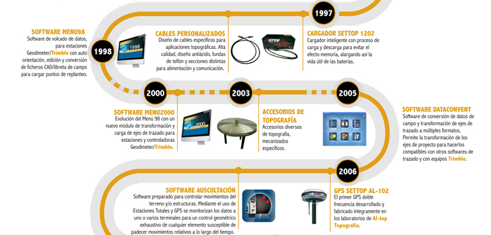 30 años productos Al Top Topografía