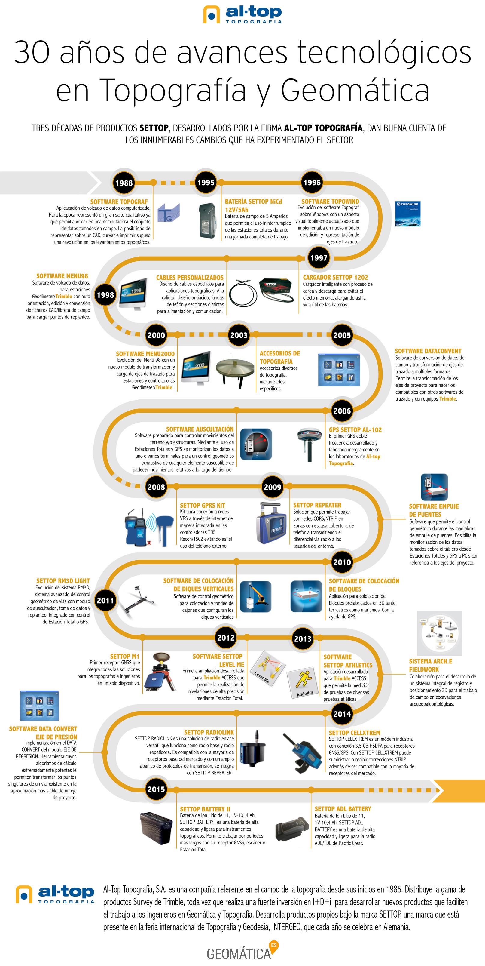 Infografía avances tecnológicos Topografía